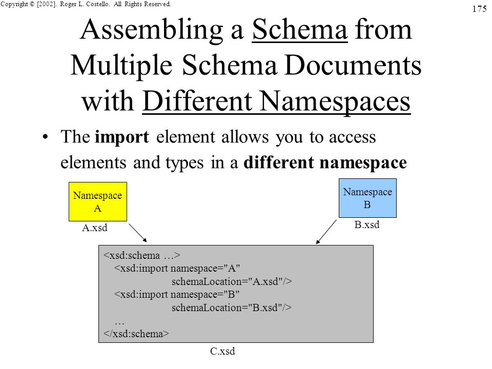 Copyright © [2002]. Roger L. Costello. All Rights Reserved. 175 Assembling a Schema from Multiple Schema Documents with Different Namespaces The impor