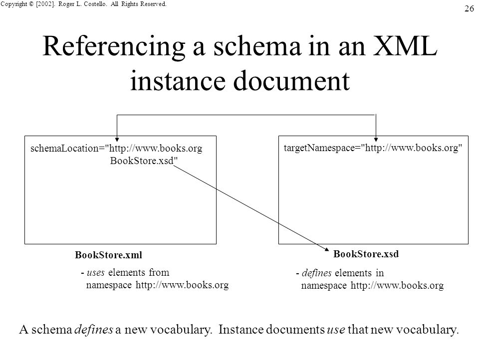 Copyright © [2002]. Roger L. Costello. All Rights Reserved. 26 Referencing a schema in an XML instance document BookStore.xml BookStore.xsd targetName