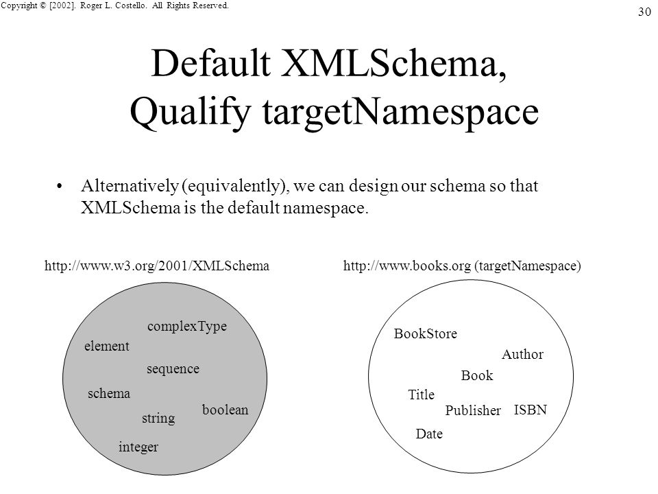 Copyright © [2002]. Roger L. Costello. All Rights Reserved. 30 Default XMLSchema, Qualify targetNamespace Alternatively (equivalently), we can design