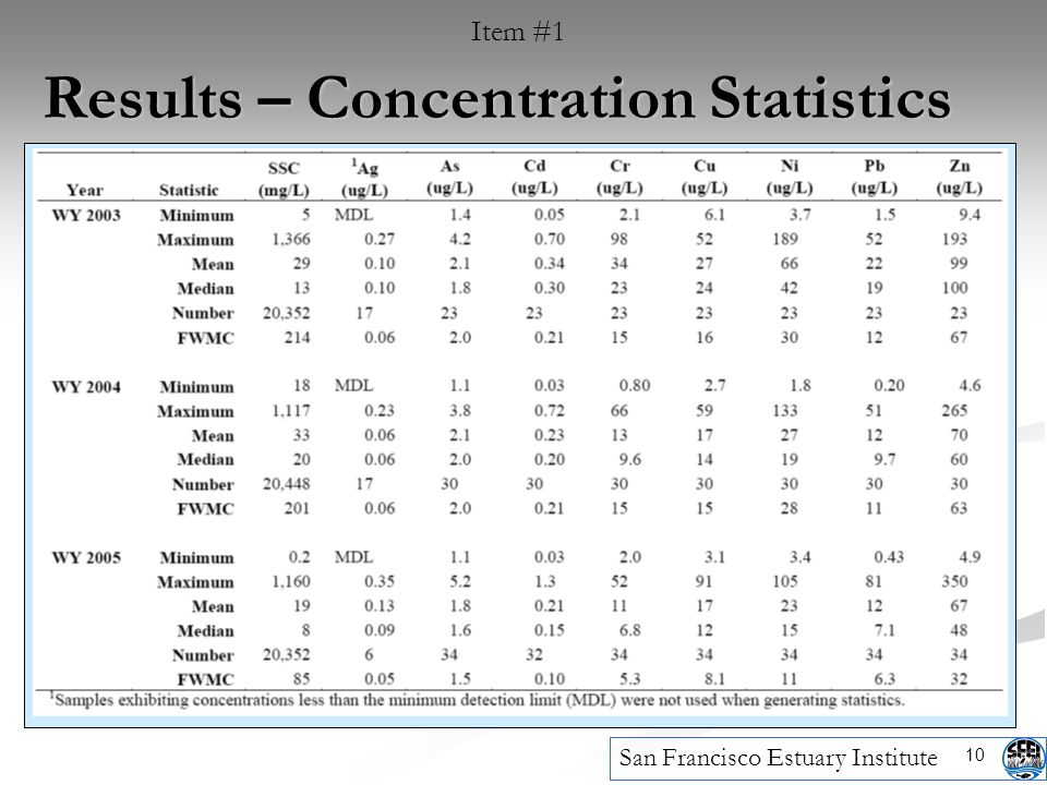 10 Results – Concentration Statistics San Francisco Estuary Institute Item #1