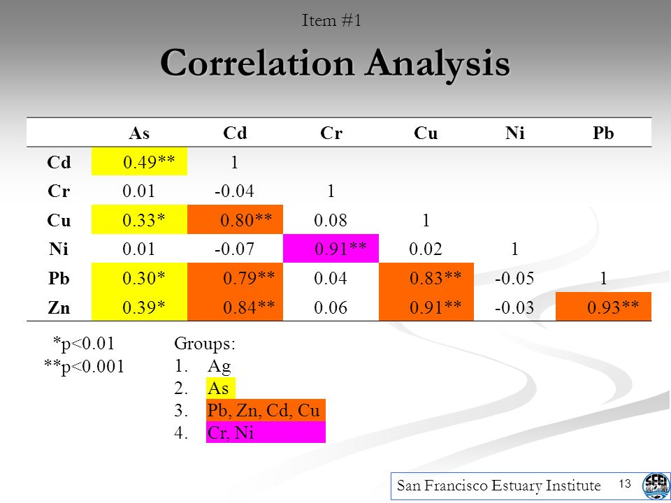 13 Correlation Analysis San Francisco Estuary Institute Item #1 AsCdCrCuNiPb Cd 0.49**1 Cr0.01-0.041 Cu 0.33* 0.80**0.081 Ni0.01-0.07 0.91**0.021 Pb 0