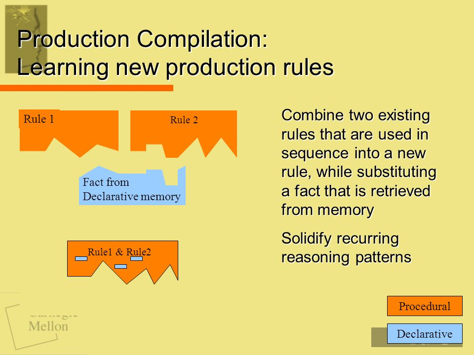 Production Compilation: Learning new production rules Declarative Procedural Rule 1 Rule 2 Fact from Declarative memory Combine two existing rules that are used in sequence into a new rule, while substituting a fact that is retrieved from memory Solidify recurring reasoning patterns Rule 1 Rule 2 Fact from Declarative memory Rule1 & Rule2