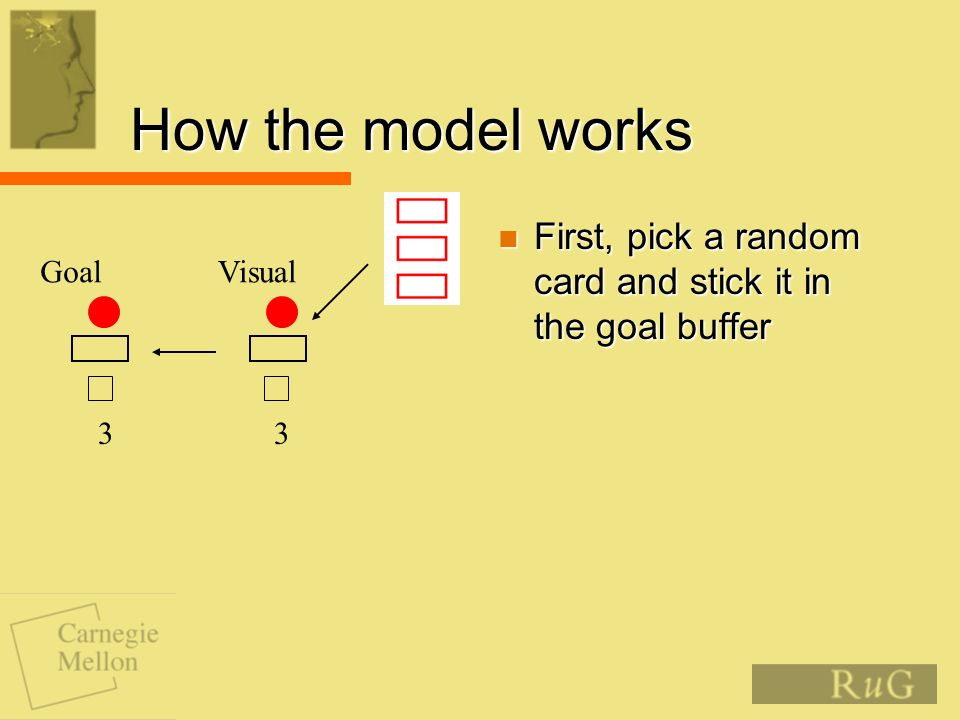How the model works First, pick a random card and stick it in the goal buffer First, pick a random card and stick it in the goal buffer Goal 3 Visual 3