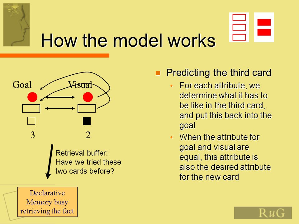 How the model works Predicting the third card Predicting the third card For each attribute, we determine what it has to be like in the third card, and put this back into the goal For each attribute, we determine what it has to be like in the third card, and put this back into the goal When the attribute for goal and visual are equal, this attribute is also the desired attribute for the new card When the attribute for goal and visual are equal, this attribute is also the desired attribute for the new card Goal 3 Visual 2 Retrieval buffer: Have we tried these two cards before.