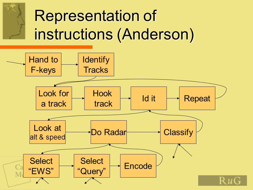 Representation of instructions (Anderson) Hand to F-keys Identify Tracks Look for a track Hook track Id itRepeat Do RadarClassify Select EWS Select Query Encode Look at alt & speed