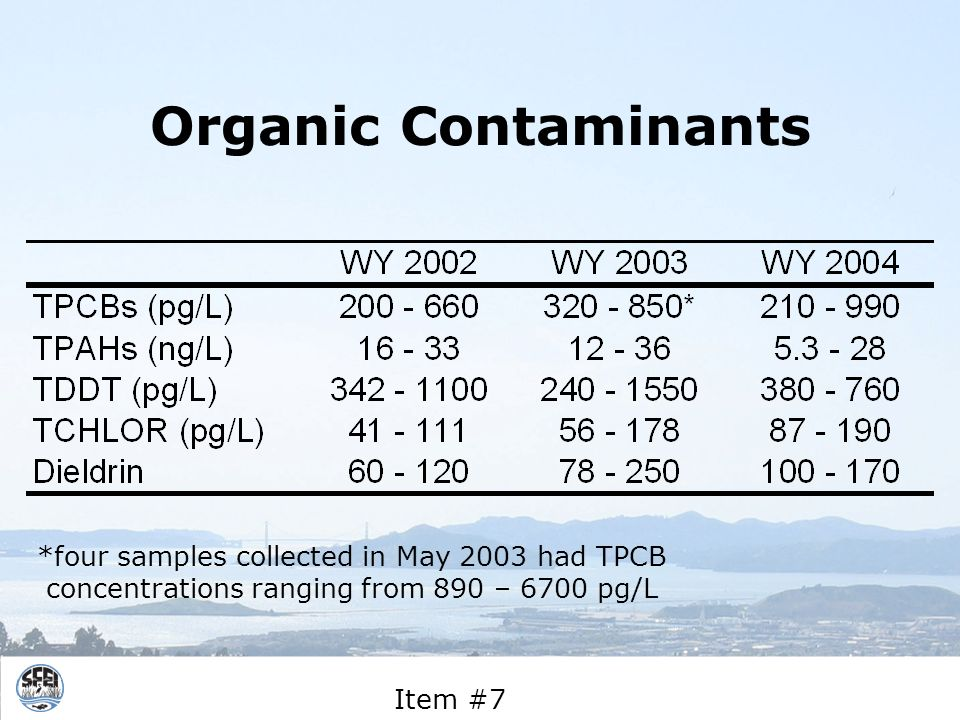 Organic Contaminants *four samples collected in May 2003 had TPCB concentrations ranging from 890 – 6700 pg/L Item #7