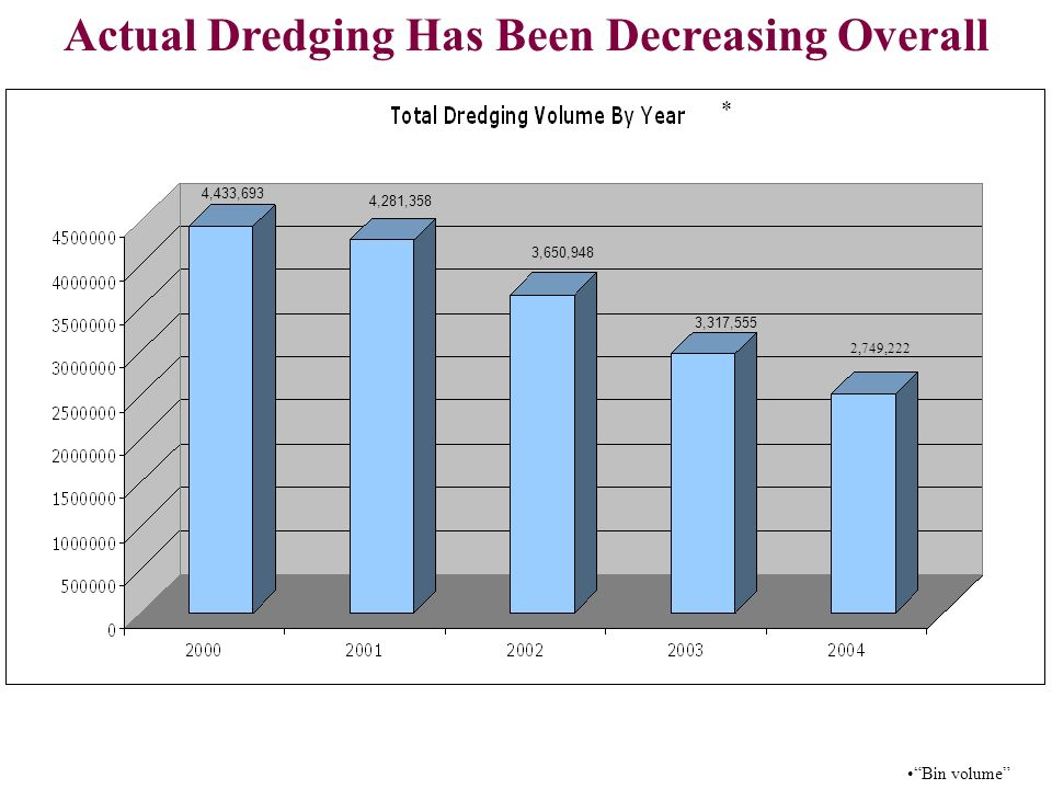 4,433,693 4,281,358 3,650,948 3,317,555 * Bin volume Actual Dredging Has Been Decreasing Overall 2,749,222