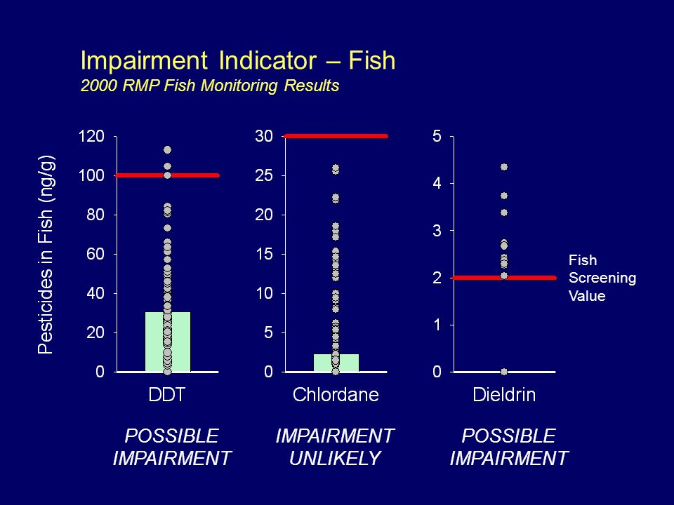 Impairment Indicator – Fish 2000 RMP Fish Monitoring Results Fish Screening Value POSSIBLE IMPAIRMENT POSSIBLE IMPAIRMENT UNLIKELY