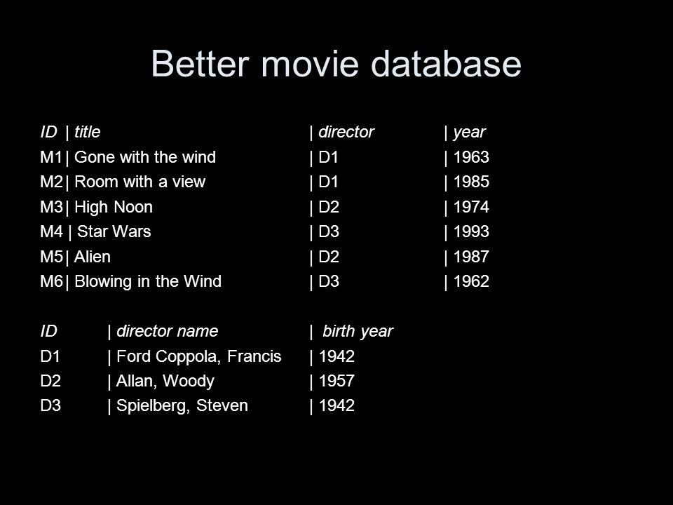 Better movie database ID| title | director| year M1| Gone with the wind | D1| 1963 M2| Room with a view| D1| 1985 M3| High Noon| D2| 1974 M4 | Star Wars| D3| 1993 M5| Alien| D2 | 1987 M6| Blowing in the Wind| D3| 1962 ID| director name| birth year D1| Ford Coppola, Francis| 1942 D2| Allan, Woody| 1957 D3| Spielberg, Steven| 1942