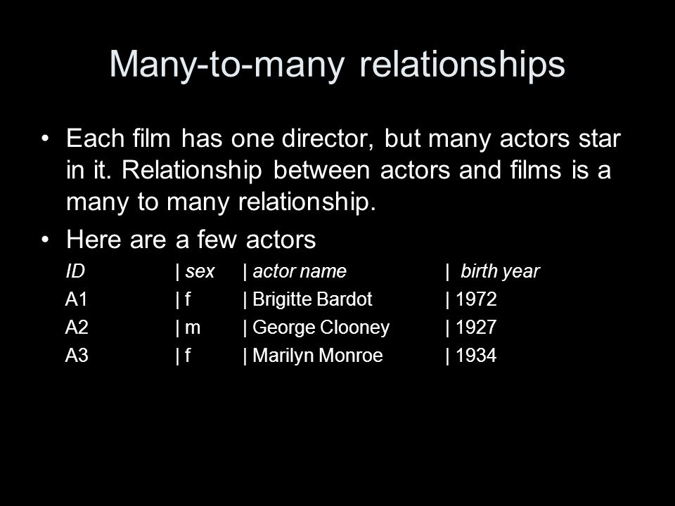 Many-to-many relationships Each film has one director, but many actors star in it.