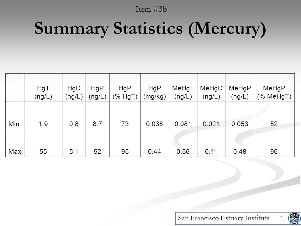 4 Summary Statistics (Mercury) Item #3b San Francisco Estuary Institute HgT (ng/L) HgD (ng/L) HgP (ng/L) HgP (% HgT) HgP (mg/kg) MeHgT (ng/L) MeHgD (ng/L) MeHgP (ng/L) MeHgP (% MeHgT) Min1.90.88.7730.0380.0810.0210.05352 Max555.152950.440.560.110.4896