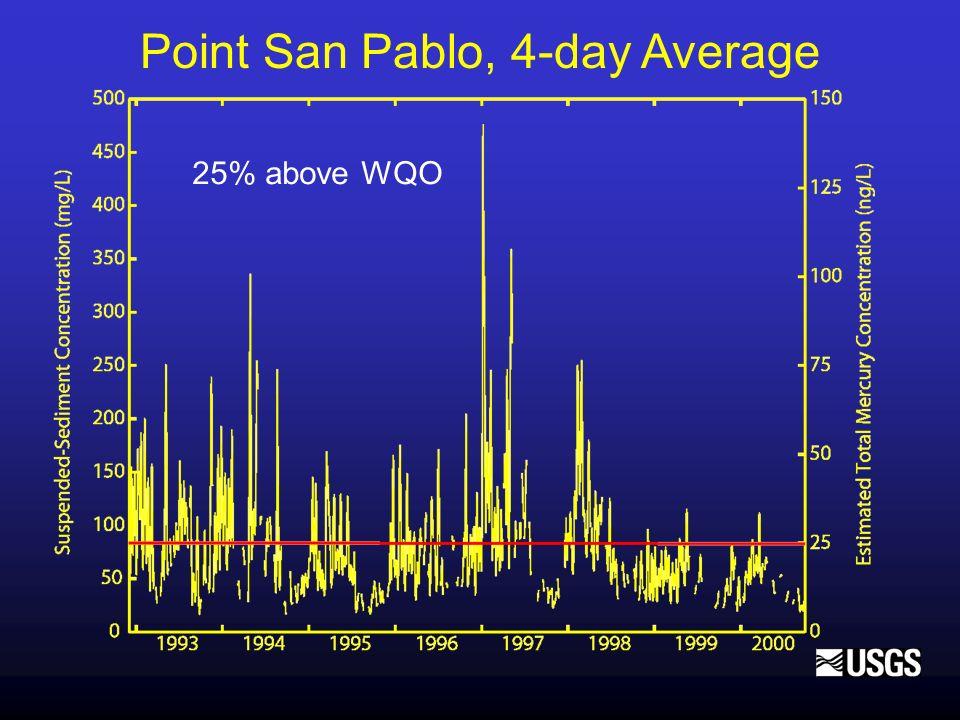 Point San Pablo, 4-day Average 25% above WQO