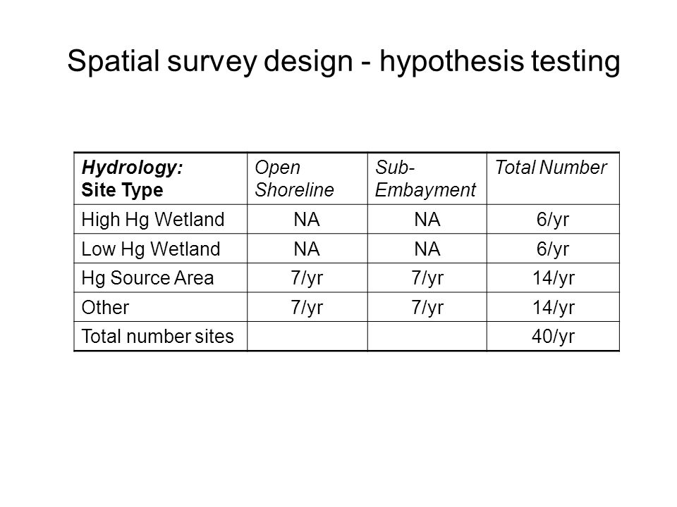 Sediment parameters: redox, TON, grain size, total and methyl Hg Samples at subset of 20 Sites