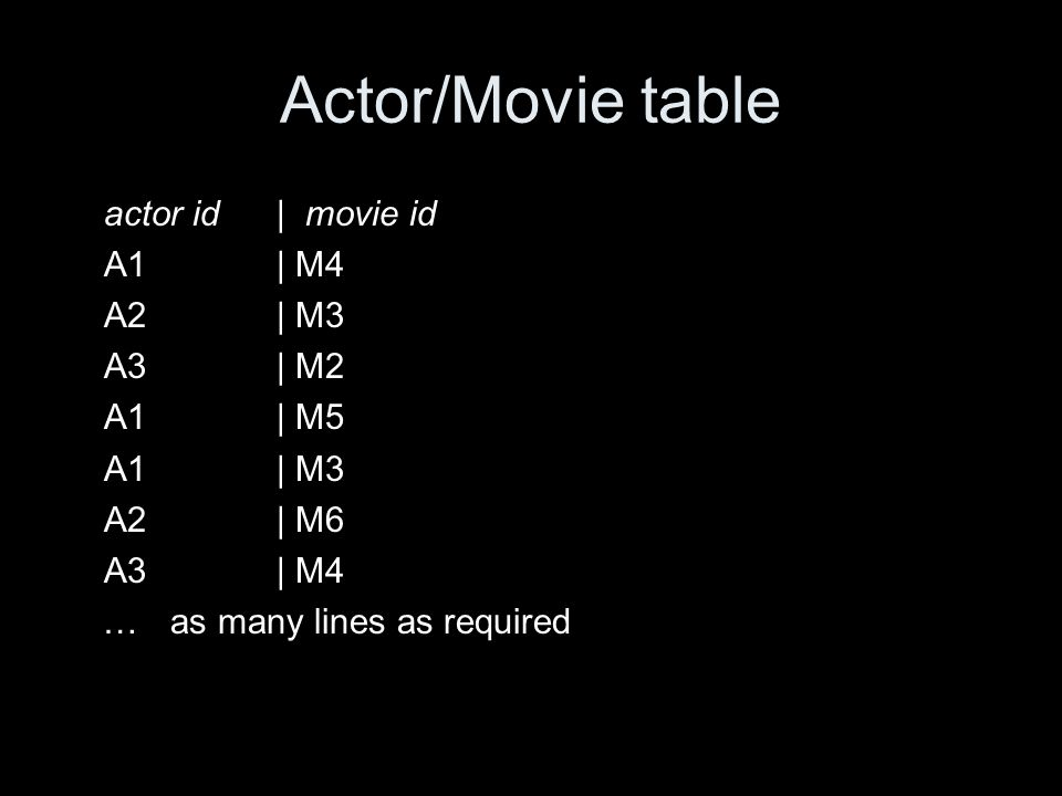 Actor/Movie table actor id| movie id A1| M4 A2| M3 A3| M2 A1| M5 A1| M3 A2| M6 A3| M4 … as many lines as required