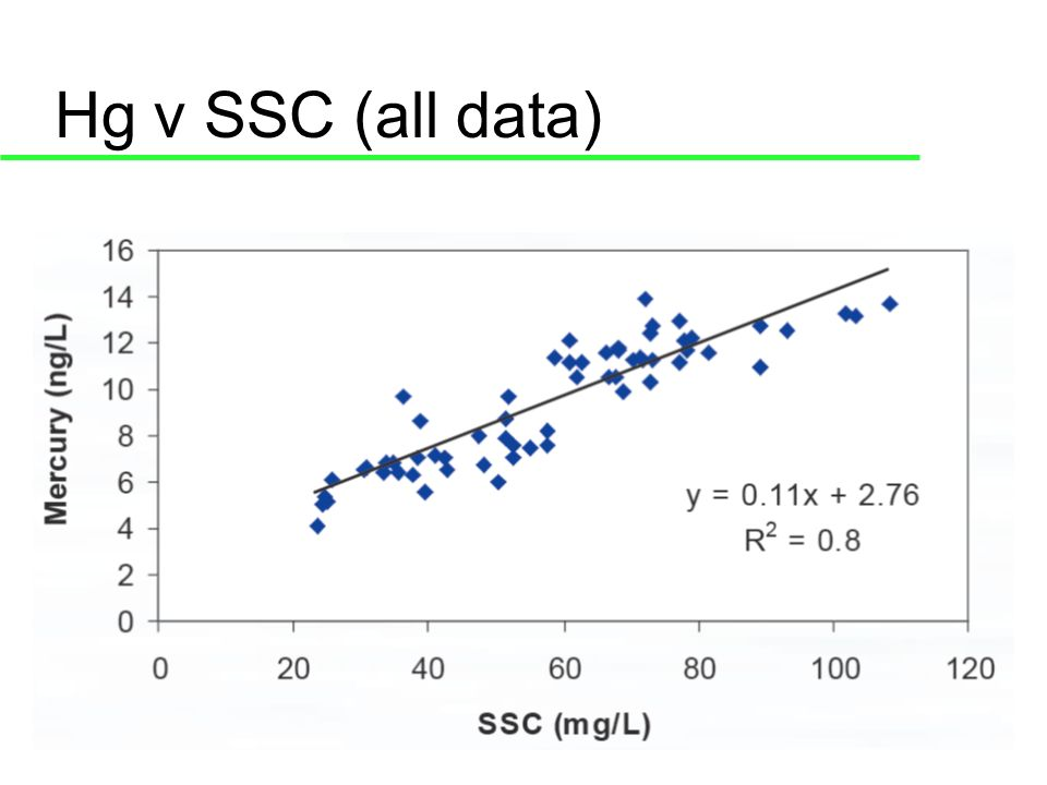 Hg v SSC (all data)