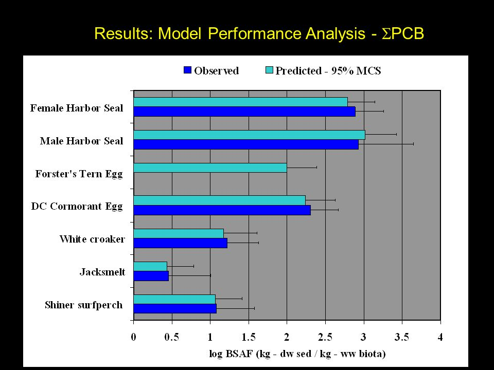 Results: Results: Model Performance Analysis - PCB