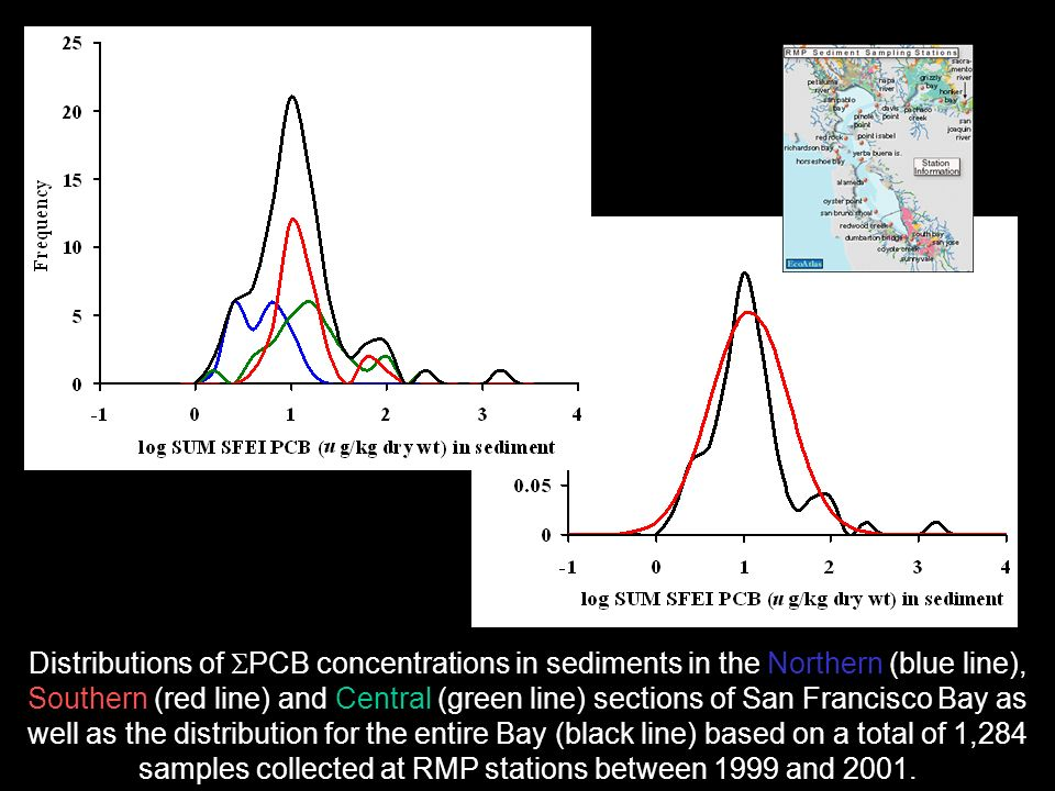Distributions of PCB concentrations in sediments in the Northern (blue line), Southern (red line) and Central (green line) sections of San Francisco Bay as well as the distribution for the entire Bay (black line) based on a total of 1,284 samples collected at RMP stations between 1999 and 2001.