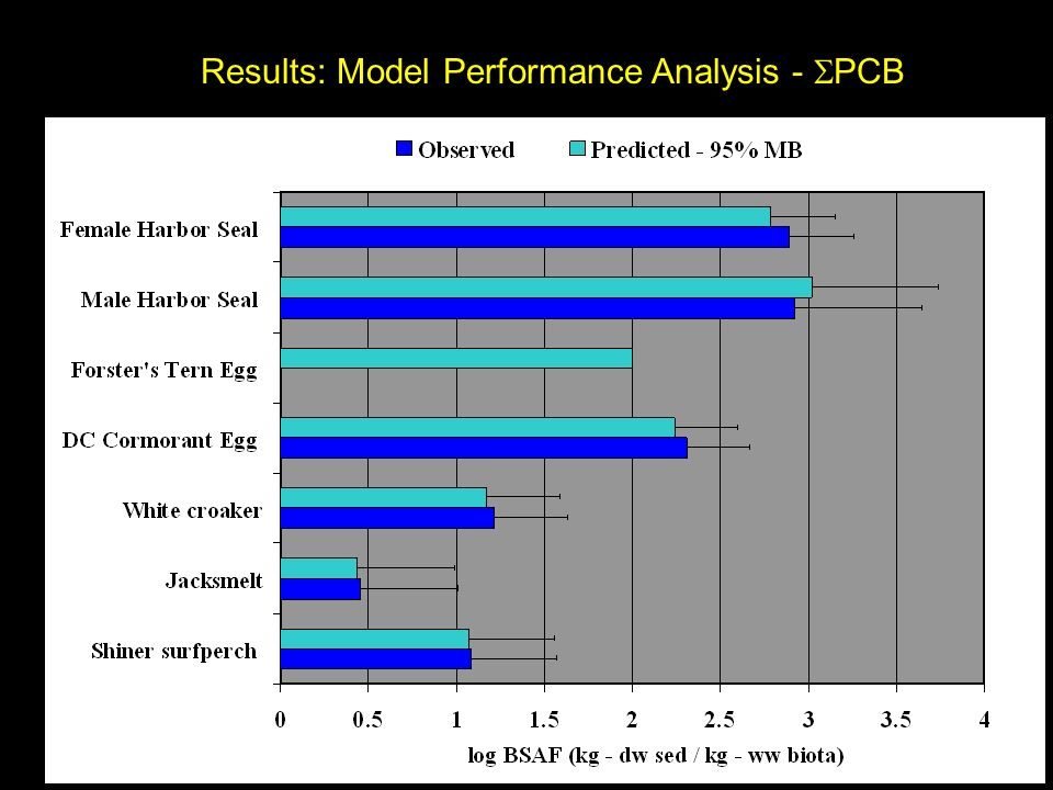 Results: Model Performance Analysis - PCB