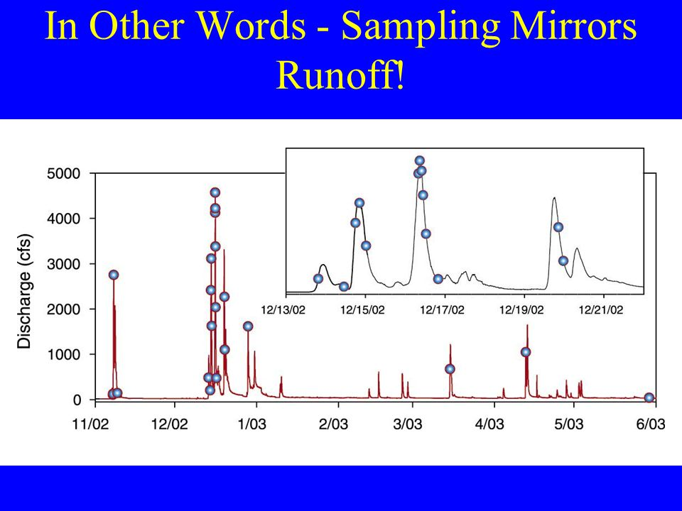 In Other Words - Sampling Mirrors Runoff!