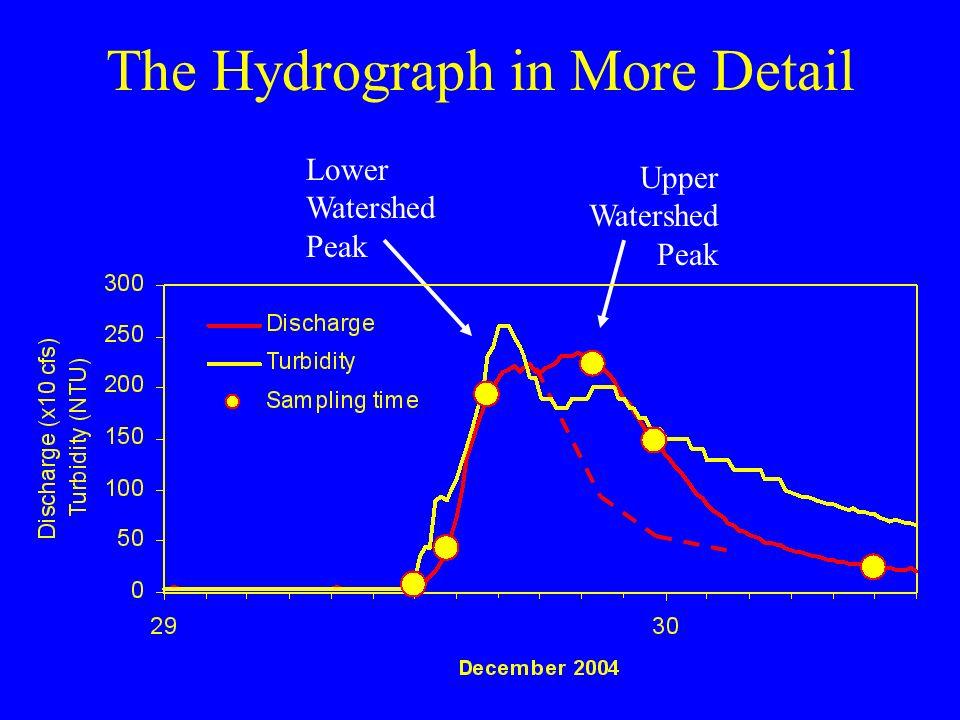 The Hydrograph in More Detail Lower Watershed Peak Upper Watershed Peak