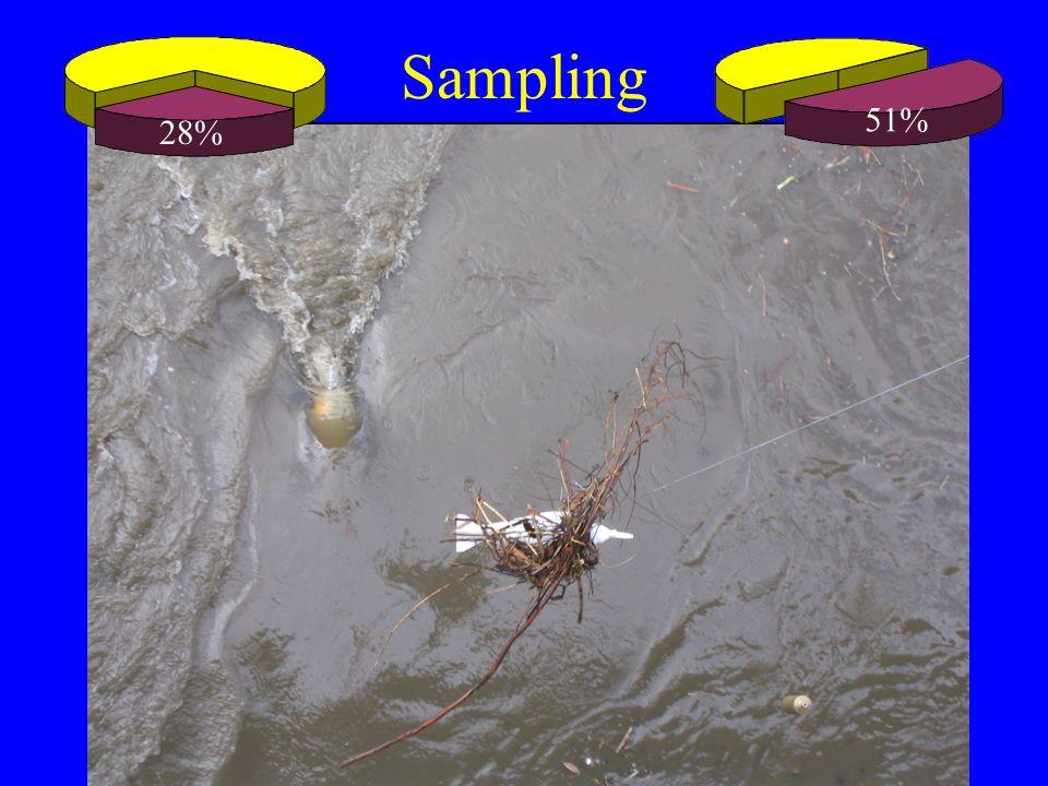 Sampling 28% 51%