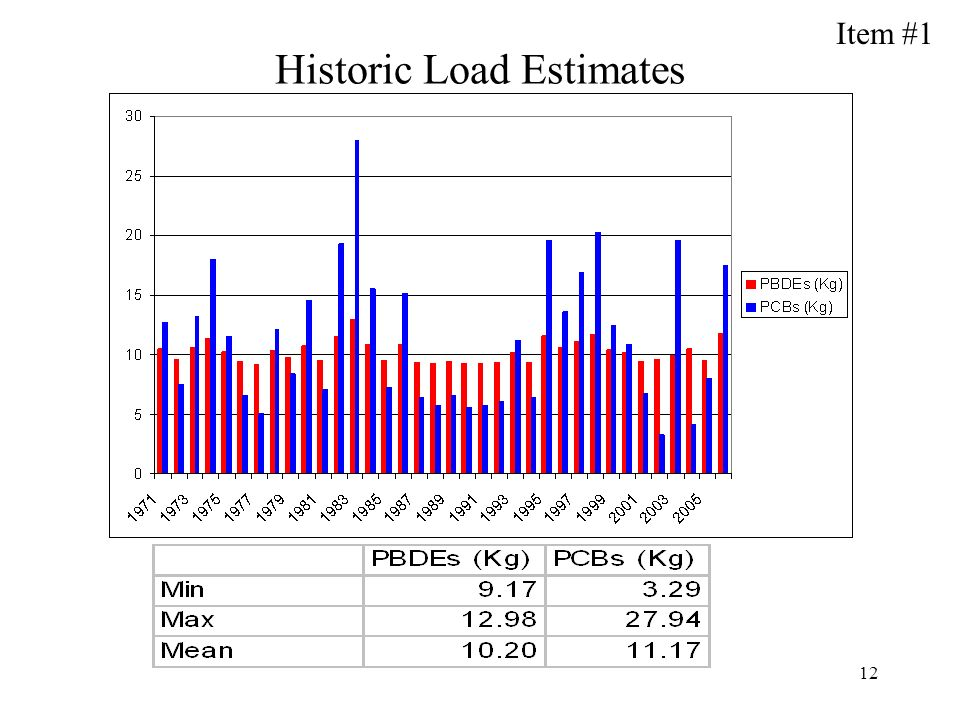 12 Historic Load Estimates Item #1