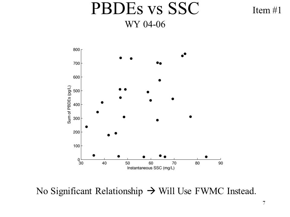 7 PBDEs vs SSC WY 04-06 No Significant Relationship Will Use FWMC Instead. Item #1