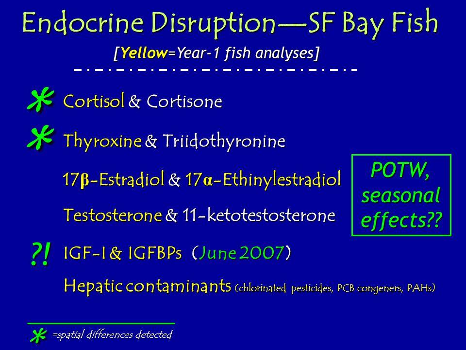 Thyroxine & Triidothyronine Testosterone & 11-ketotestosterone 17 β -Estradiol & 17 α -Ethinylestradiol IGF-I & IGFBPs Endocrine DisruptionSF Bay Fish