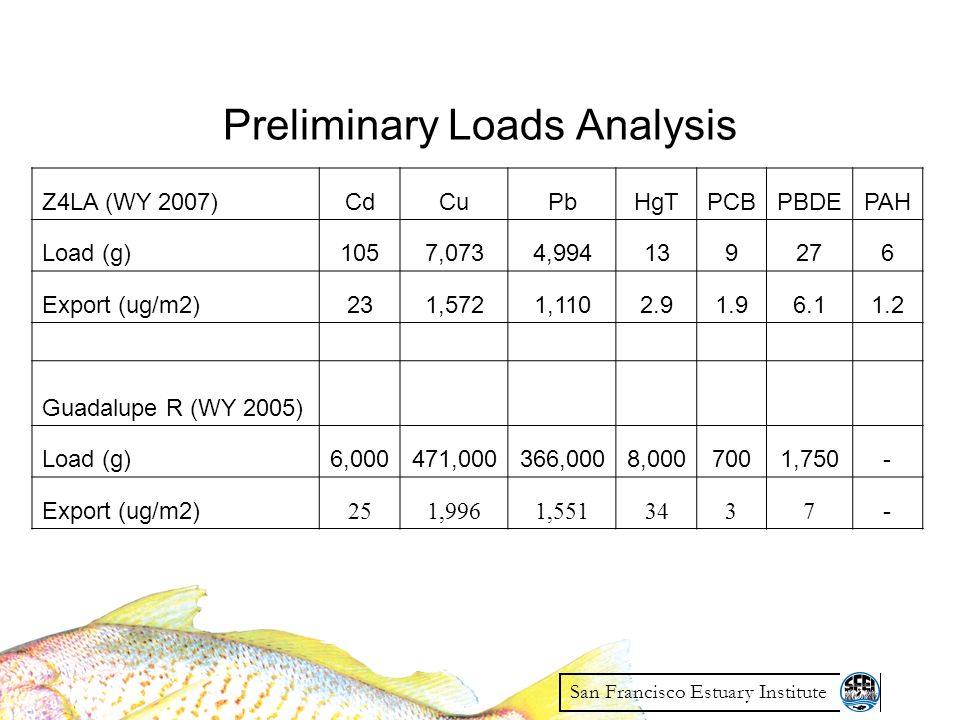Preliminary Loads Analysis San Francisco Estuary Institute Z4LA (WY 2007)CdCuPbHgTPCBPBDEPAH Load (g)1057,0734,994139276 Export (ug/m2)231,5721,1102.91.96.11.2 Guadalupe R (WY 2005) Load (g)6,000471,000366,0008,0007001,750- Export (ug/m2) 251,9961,5513437 -