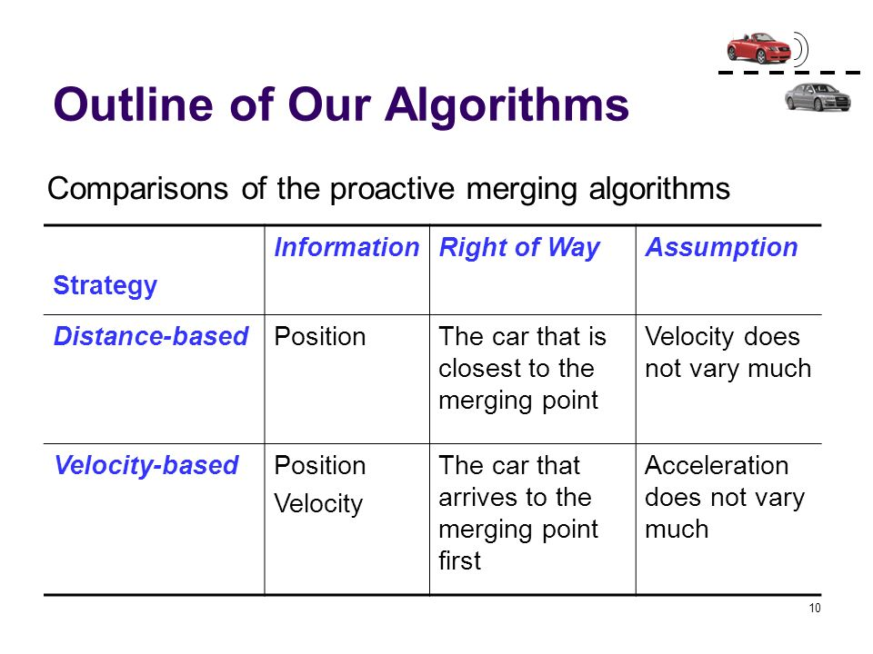 10 Outline of Our Algorithms Strategy InformationRight of WayAssumption Distance-basedPositionThe car that is closest to the merging point Velocity do