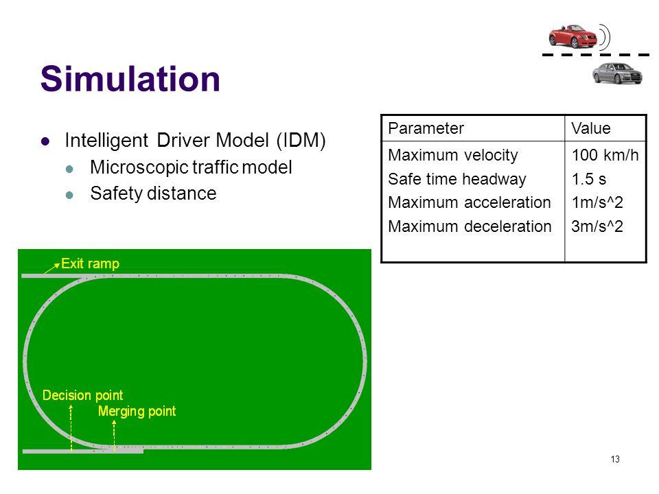 13 Simulation Intelligent Driver Model (IDM) Microscopic traffic model Safety distance ParameterValue Maximum velocity Safe time headway Maximum accel