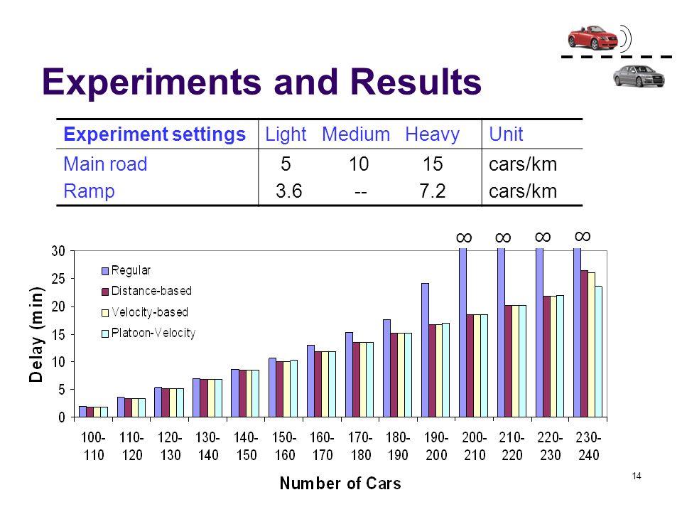 14 Experiments and Results Experiment settingsLight Medium HeavyUnit Main road Ramp 5 10 15 3.6 -- 7.2 cars/km