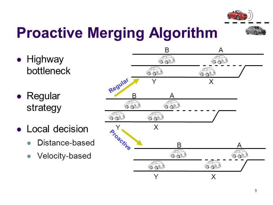 9 Proactive Merging Algorithm Highway bottleneck Regular strategy Local decision Distance-based Velocity-based A B X Y A B X Y A B X Y Regular Proacti