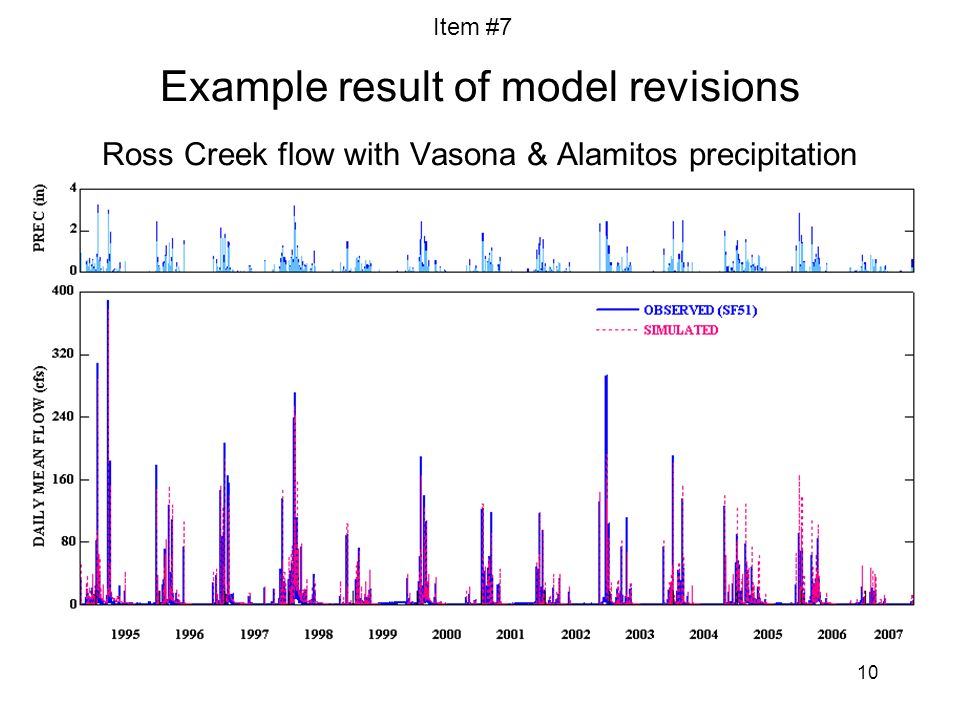 10 Example result of model revisions Ross Creek flow with Vasona & Alamitos precipitation Item #7