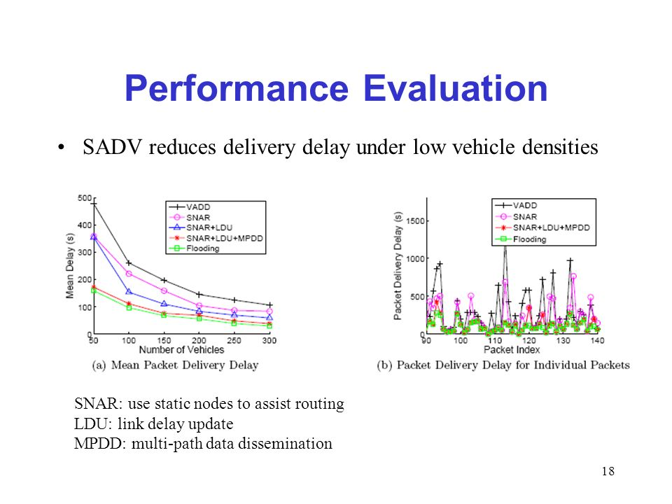 18 Performance Evaluation SADV reduces delivery delay under low vehicle densities SNAR: use static nodes to assist routing LDU: link delay update MPDD