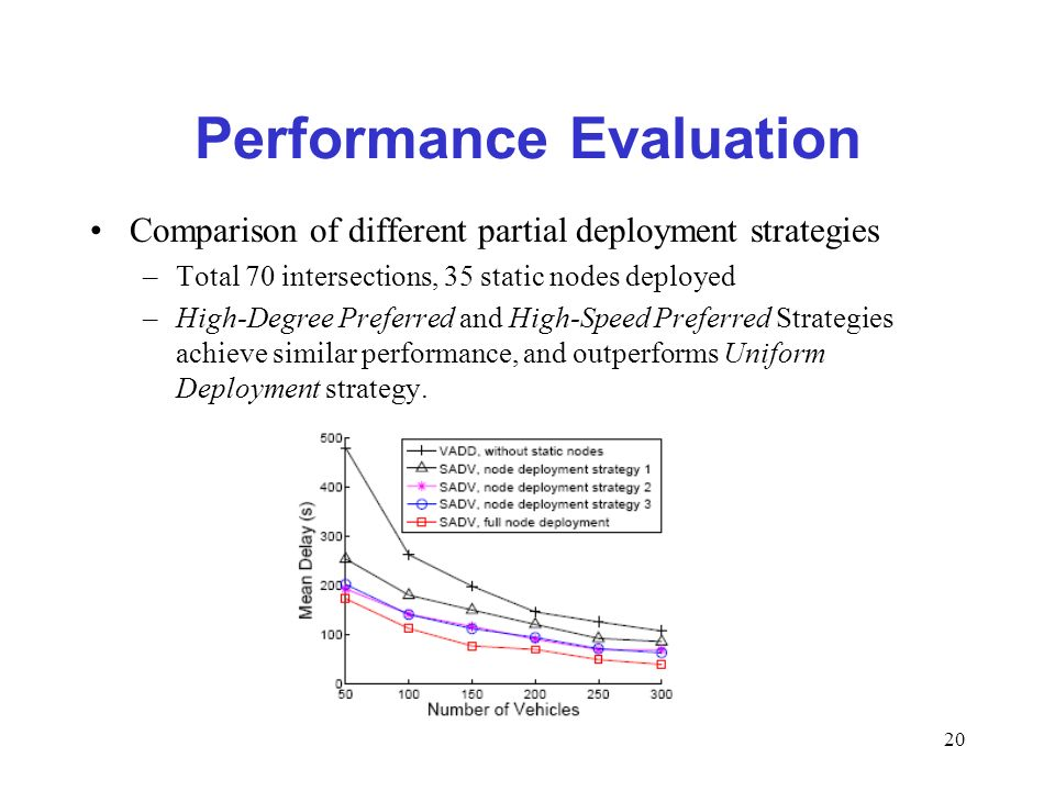 20 Performance Evaluation Comparison of different partial deployment strategies –Total 70 intersections, 35 static nodes deployed –High-Degree Preferred and High-Speed Preferred Strategies achieve similar performance, and outperforms Uniform Deployment strategy.
