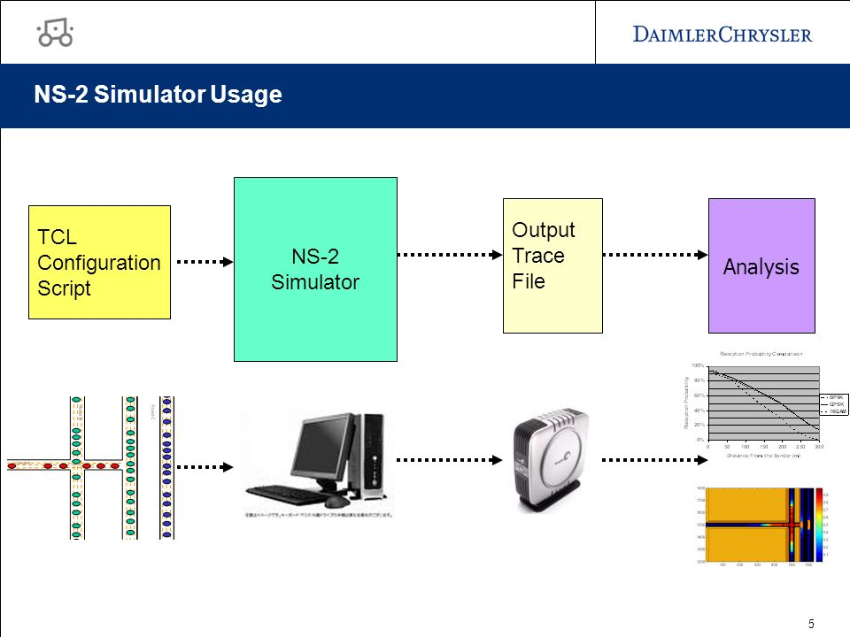 5 NS-2 Simulator Usage TCL Configuration Script NS-2 Simulator Output Trace File Analysis