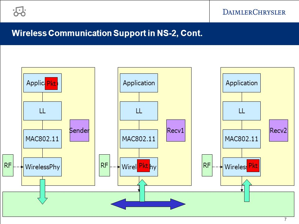 7 Wireless Communication Support in NS-2, Cont.
