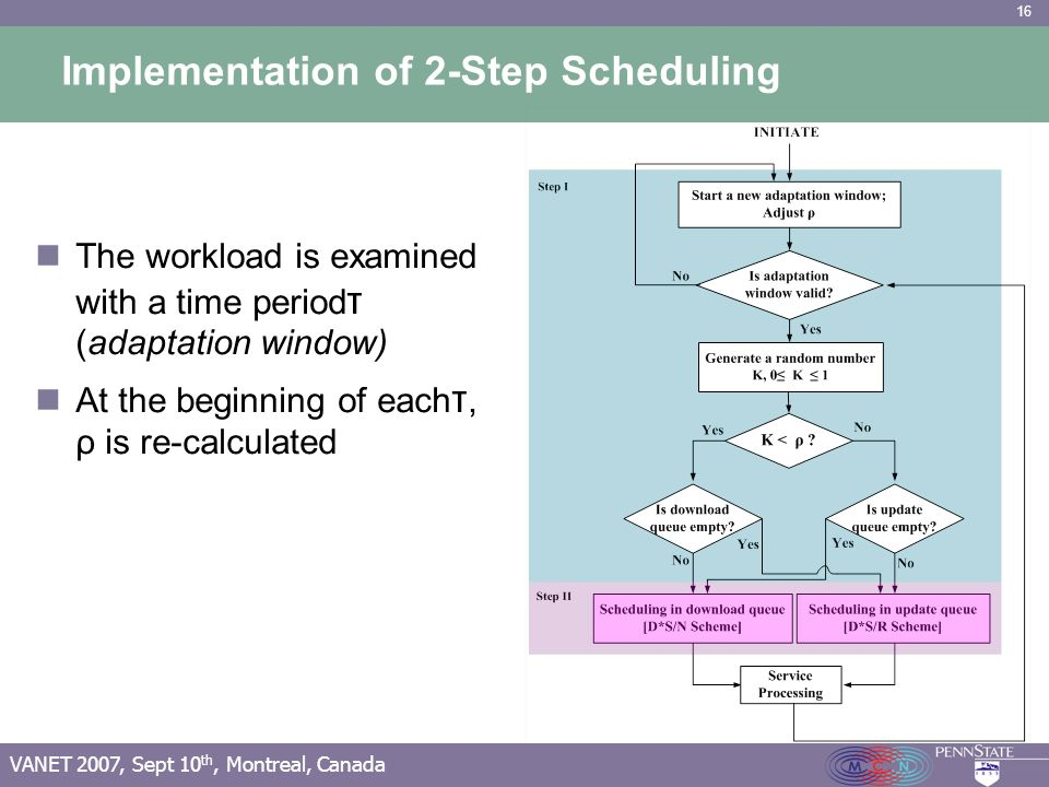 16 VANET 2007, Sept 10 th, Montreal, Canada Implementation of 2-Step Scheduling The workload is examined with a time period τ (adaptation window) At t