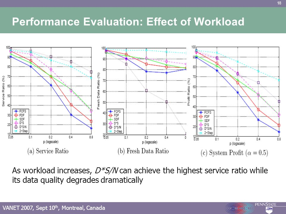 18 VANET 2007, Sept 10 th, Montreal, Canada Performance Evaluation: Effect of Workload As workload increases, D*S/N can achieve the highest service ra
