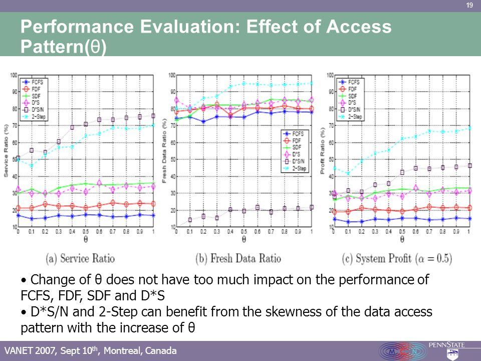 19 VANET 2007, Sept 10 th, Montreal, Canada Performance Evaluation: Effect of Access Pattern(θ) Change of θ does not have too much impact on the performance of FCFS, FDF, SDF and D*S D*S/N and 2-Step can benefit from the skewness of the data access pattern with the increase of θ
