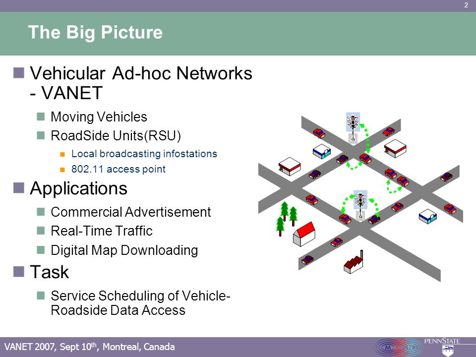 2 VANET 2007, Sept 10 th, Montreal, Canada The Big Picture Vehicular Ad-hoc Networks - VANET Moving Vehicles RoadSide Units(RSU) Local broadcasting infostations 802.11 access point Applications Commercial Advertisement Real-Time Traffic Digital Map Downloading Task Service Scheduling of Vehicle- Roadside Data Access