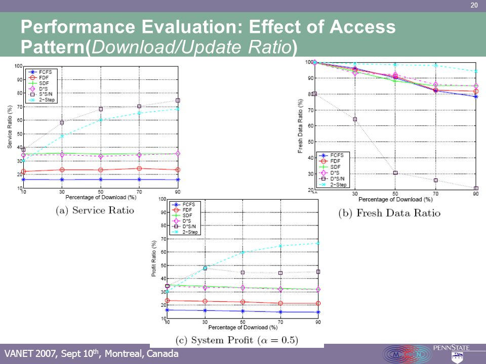 20 VANET 2007, Sept 10 th, Montreal, Canada Performance Evaluation: Effect of Access Pattern(Download/Update Ratio)