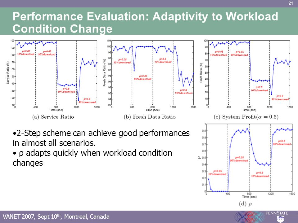 21 VANET 2007, Sept 10 th, Montreal, Canada Performance Evaluation: Adaptivity to Workload Condition Change 2-Step scheme can achieve good performances in almost all scenarios.