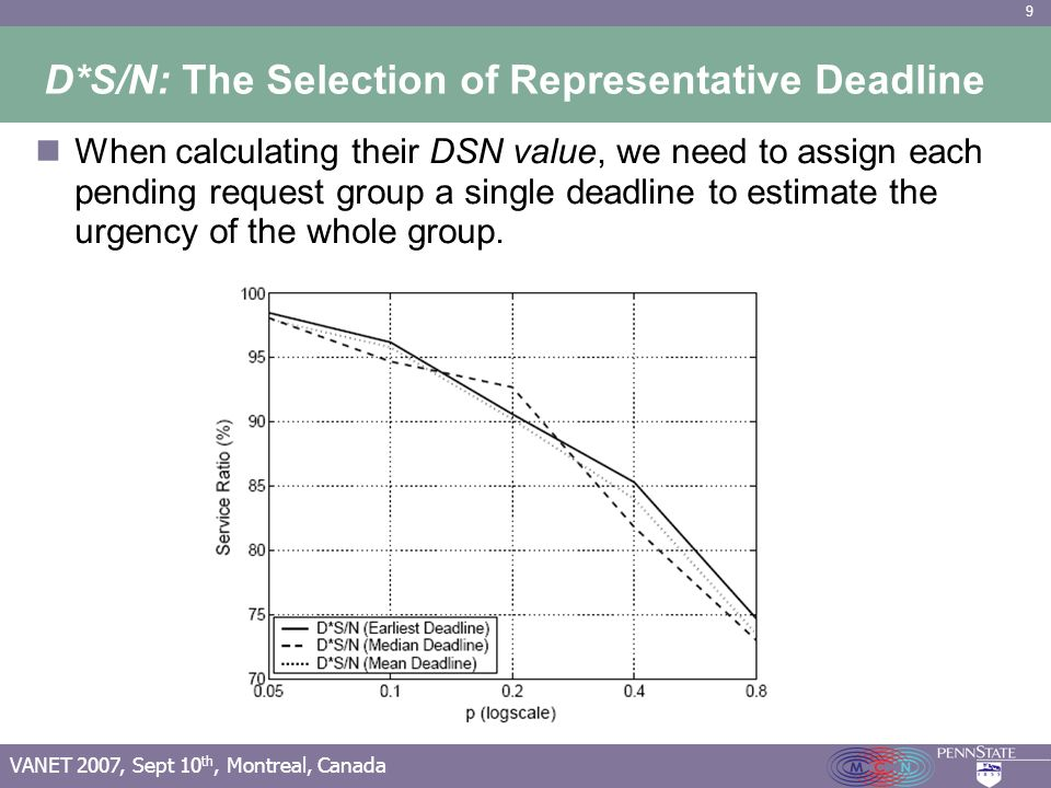 9 VANET 2007, Sept 10 th, Montreal, Canada D*S/N: The Selection of Representative Deadline When calculating their DSN value, we need to assign each pending request group a single deadline to estimate the urgency of the whole group.