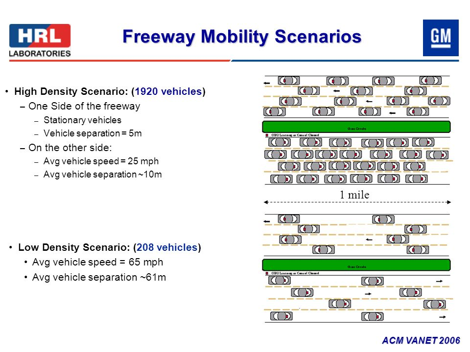 Freeway Mobility Scenarios High Density Scenario: (1920 vehicles) – One Side of the freeway – Stationary vehicles – Vehicle separation = 5m – On the o