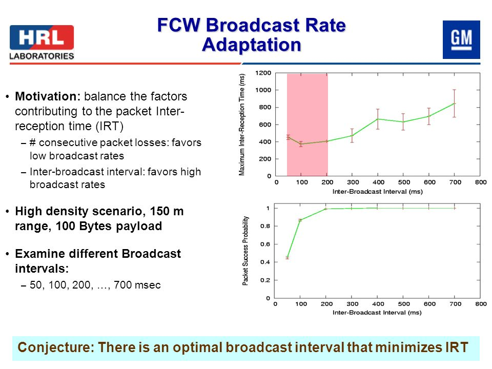 Motivation: balance the factors contributing to the packet Inter- reception time (IRT) – # consecutive packet losses: favors low broadcast rates – Int