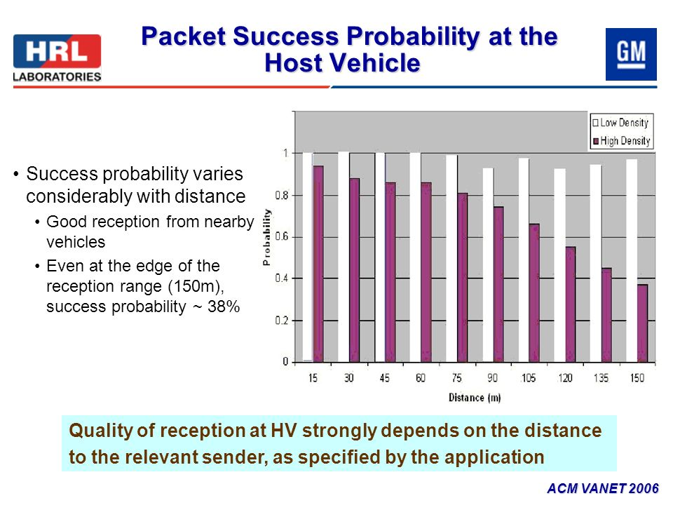 Success probability varies considerably with distance Good reception from nearby vehicles Even at the edge of the reception range (150m), success prob