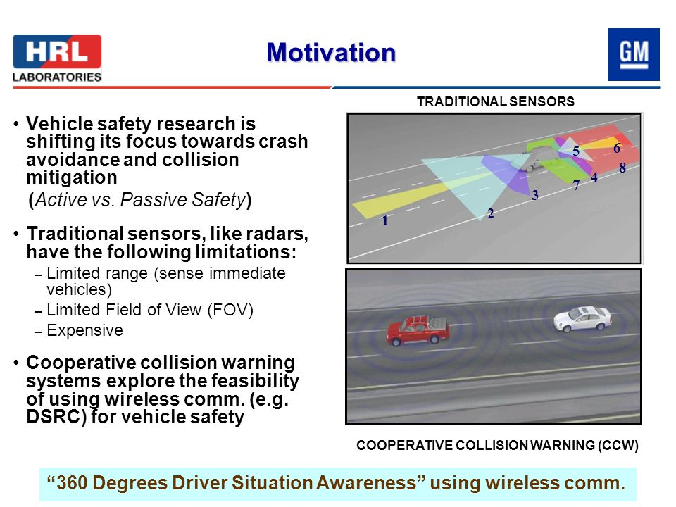Motivation Vehicle safety research is shifting its focus towards crash avoidance and collision mitigation (Active vs. Passive Safety) Traditional sens