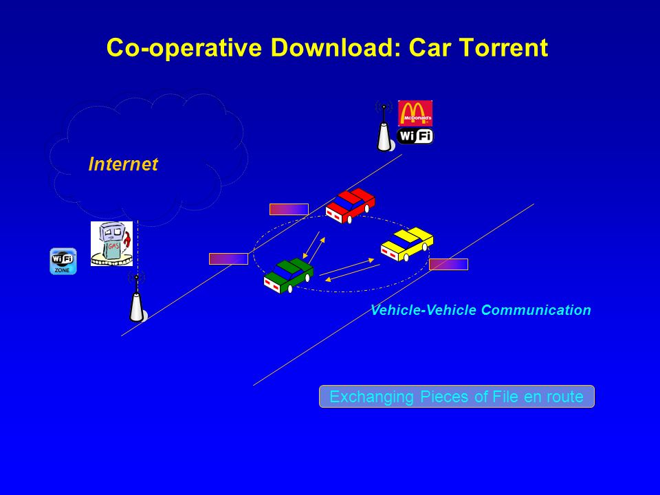 Co-operative Download: Car Torrent Vehicle-Vehicle Communication Internet Exchanging Pieces of File en route